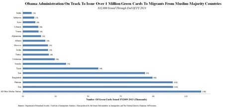 Chart: Obama Admin. On Pace to Issue One Million Green Cards to Migrants from Majority-Muslim Countries | Liberty Revolution | Scoop.it