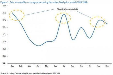 JPMorgan Advises To... Buy Gold? | Zero Hedge | 21st Century Dragonslayer News Scoops | Scoop.it