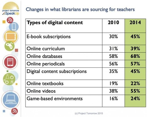 Librarians Point the Way on Digital Learning | Knowledge Quest | Library Advocacy | Scoop.it