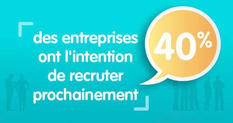 Réforme du dialogue social : 1/3 des entreprises estiment qu'elle favorise l'emploi | TPE - PME & Startup | Scoop.it