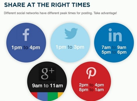 Want to maximize your SoMe exposure? Share at the Right Times | The Content Strategist | Scoop.it