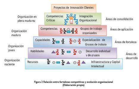Evolución del Comportamiento Organizacional | evolucion del comportamiento organizacional | Scoop.it