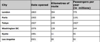 IELTS Writing - Task 1 - Table (Underground Railways Systems) | IELTS PREPARATION | under ground railways system | Scoop.it