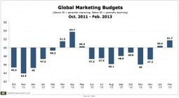 Marketing Budgets Continue to Rebound in February | Innovative Marketing and Crowdfunding | Scoop.it