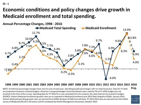 Medicaid Spending Soars — Mostly In Expansion States | Medicaid Reform for Patients and Doctors | Scoop.it