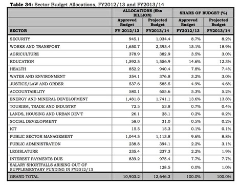 Winners and losers in Uganda's 2013-2014 Budget | 7-Day News Coverage of Uganda's National Budget 13-14 | Scoop.it