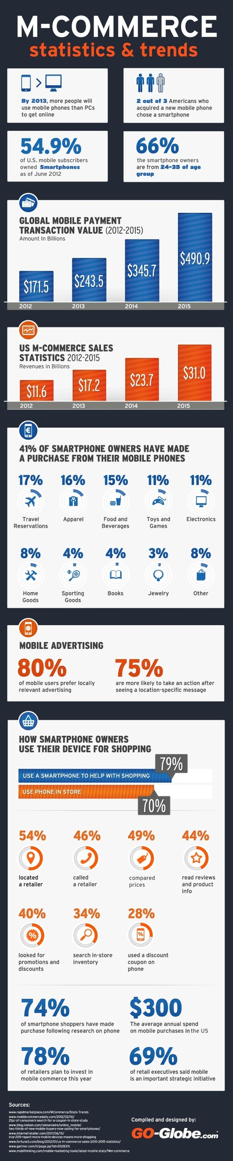 #INFOGRAPHIC: Global #mobile #payments market to hit $490.9bn in 2015 | Integrated Marketing Communications & Digital Planning | Scoop.it