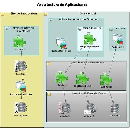 Modelado de Arquitectura Empresarial | Arquitectura empresarial | Scoop.it