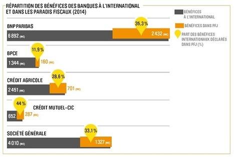 Un tiers des bénéfices des banques françaises à l'international réalisés dans les paradis fiscaux | culture, société | Scoop.it