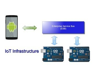 Internet of Things: Arduino, Android, ESB | Surviving with Android | Scoop.it