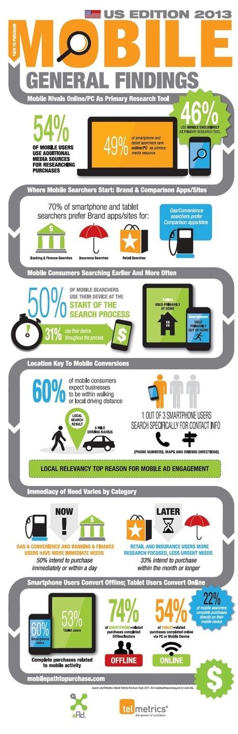 Etude: Parcours d'achat, le mobile en passe de détrôner le PC ? | Social and digital network | Scoop.it