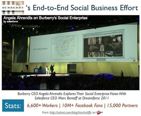 "Social business success: Burberry | ZDNet | L'impresa ""mobile"" 