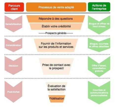 Marketing de contenu : 10 trucs pour optimiser votre stratégie | Webmarketing & Social Media | Scoop.it