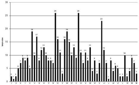 Sample Size and Saturation in PhD Studies Using Qualitative Interviews   Research Methodology منهجيات البحث العلمي   Scoop.it