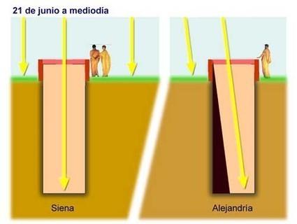 Eratóstenes y la medición de la circunferencia terrestre   Historia General   Mundo Clásico   Scoop.it