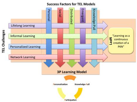 tendencias hacia la autoformación: p-learning, u-learning ... | para estar al dia | #TRIC para los de LETRAS | Scoop.it