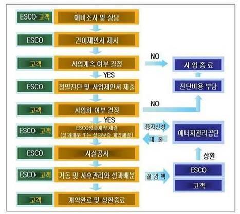 SNE Research>ESCO사업으로 스타디움 건설비 절감 가능할 듯   New Seoul FC Plan   Scoop.it