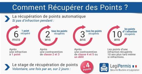 Récupération de points du permis de conduire - LegiPermis | Sécurité routière | Scoop.it