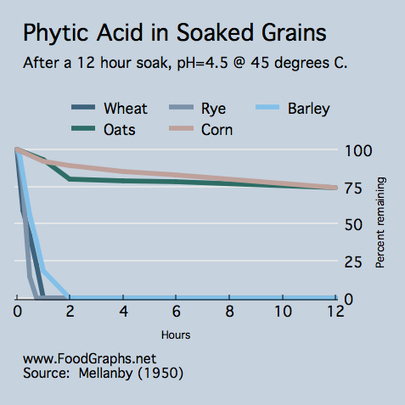 Oatmeal And Phytic Acid   Phytic Acid   Phytic Acid   Phytic acid   Scoop.it