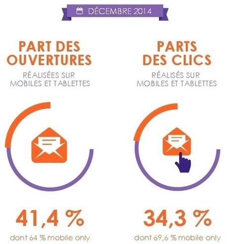 Plus de 40% des emails en France ouverts depuis un smartphone ou une tablette | WebMarketing | Scoop.it