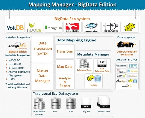 Etl Mapping for BigData | BigData Data Mapping Tools | AnalytiX DS | AnalytiX DS | Scoop.it