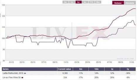 Fine #wine investment: reaping the rewards | Vitabella Wine Daily Gossip | Scoop.it