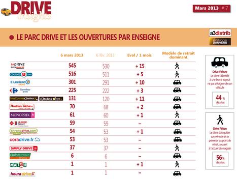 2 060 drives au 6 mars « Olivier Dauvers | Le BCC! InfoMarques - Toute l'actualité des marques et des enseignes | Scoop.it