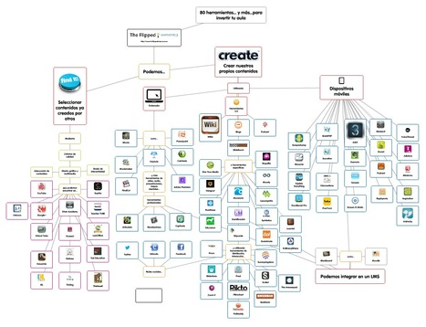 [Popplet] 80 herramientas... y más... para invertir tu clase | Conectivismo en red | Scoop.it