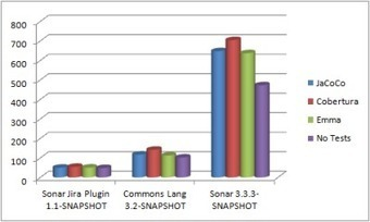 Code Coverage Tools (JaCoCo, Cobertura, Emma) Comparison inSonar   Software Quality - SonarQube by SonarSource   Scoop.it