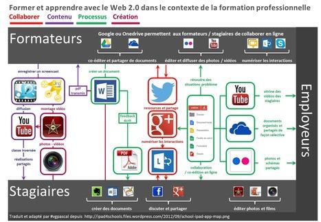 Le Web 2.0 pour former et apprendre dans le contexte de la formation professionnelle | Autoformation aux et avec TIC | Scoop.it