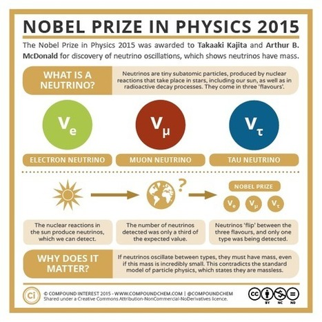 Astrophysics! : compoundchem: Today the 2015 Nobel Prize in... | Science, Technology, and Current Futurism | Scoop.it