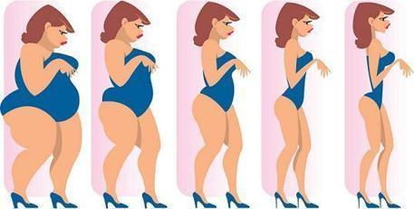 Loose Your Extra Weight Through Weight Loss Medicines | Meds4World | Scoop.it