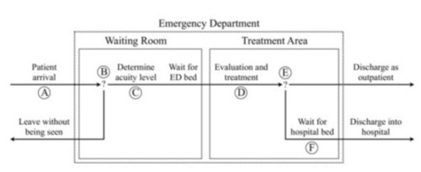 Modeling Methods for Healthcare - Additive Analytics Blog | Healthcare Systems Modeling and Simulation (General) | Scoop.it