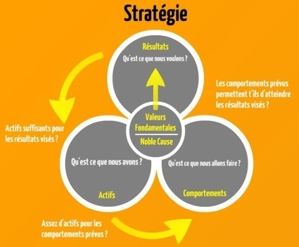 Introduction au leadership tribal - L'Agiliste | Management de demain | Scoop.it