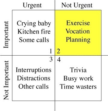 Covey's Time Management Matrix | Love Learning | Scoop.it