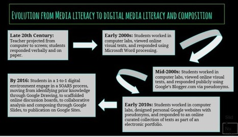 Revisiting Media Literacy through a Digital Lens | Educommunication | Scoop.it