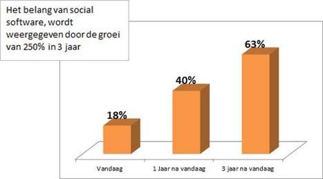 Social business, de toekomstige groei voor B2B bedrijven [onderzoek] | Social business | Scoop.it