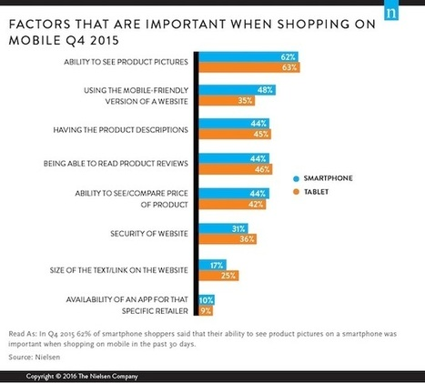 The Most Important Mobile E-Commerce Features | Mobile Customer Experience Management | Scoop.it