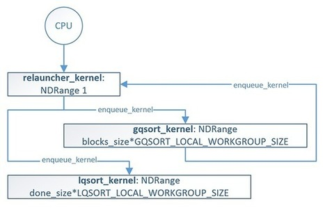 GPU-Quicksort in OpenCL 2.0: Nested Parallelism and Work-Group Scan Functions - CodeProject | opencl, opengl, webcl, webgl | Scoop.it