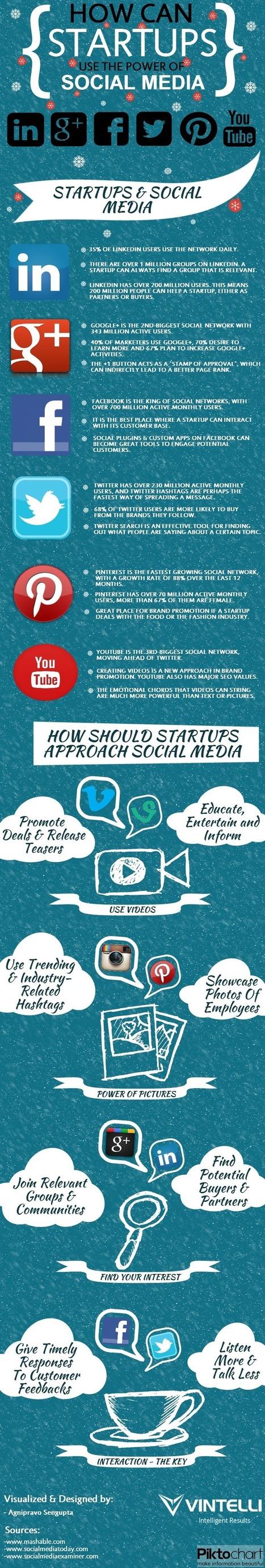 Cómo las StartUps pueden aprovechar el poder del Social Media #infografia #infographic | Social | Scoop.it
