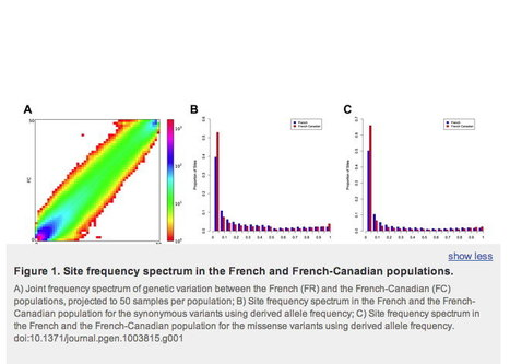 Whole-Exome Sequencing Reveals a Rapid Change in the Frequency of Rare Functional Variants in a Founding Population of Humans | Amazing Science | Scoop.it