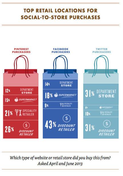 Quel impact ont les réseaux sociaux sur les ventes d'un commerçant | Etudes Marketing | Scoop.it