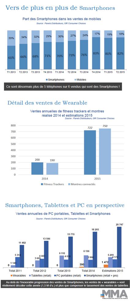 Plus de 26 millions de smartphones, tablettes et wearables seront ... - France Mobiles | mobile marketing | Scoop.it