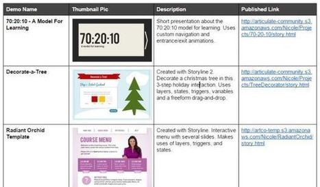 Quick Tip For Organizing Your E-Learning Samples | E-Learning | Scoop.it