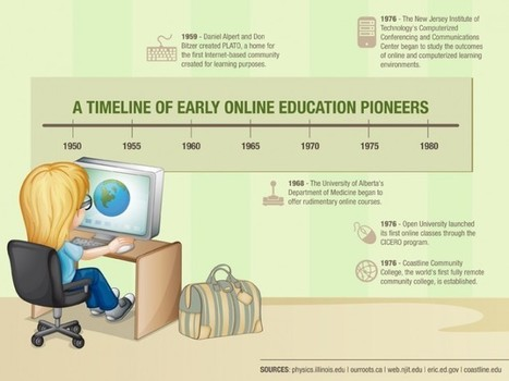 Who Actually Started Online Education? - Edudemic | E-Learning and Online Teaching | Scoop.it