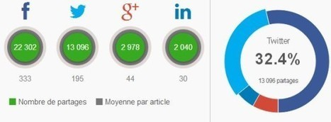 Reporting : les 5 outils indispensables du community manager | News outils social media - Community Management | Scoop.it