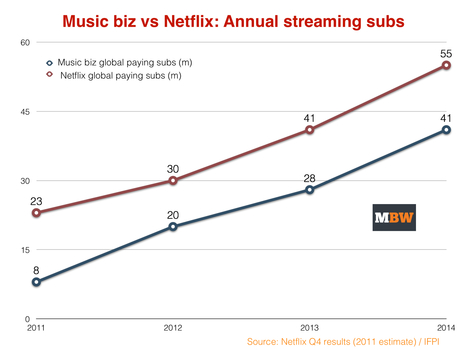 Has music missed its 'Netflix moment'? - Music Business Worldwide | New Music Industry | Scoop.it