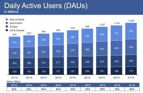 Chiffres Facebook 2016 : des résultats toujours positifs ! | Social Media | Scoop.it
