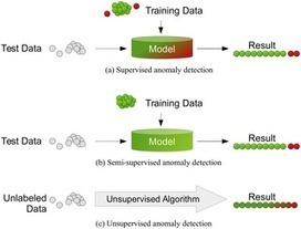 A Comparative Evaluation of Unsupervised Anomaly Detection Algorithms for Multivariate Data | Social Foraging | Scoop.it
