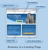 The Anatomy of a Perfect Landing Page   Gr8 Team Gr8 Work G8 Account   Scoop.it